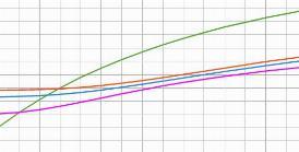 CONTI PUBBLICI, NEL II TRIMESTRE DEFICIT/PIL SCENDE ALL'1,1%