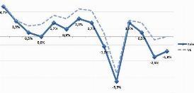 PIL IN AUMENTO DELLO 0,1% NEL II TRIMESTRE