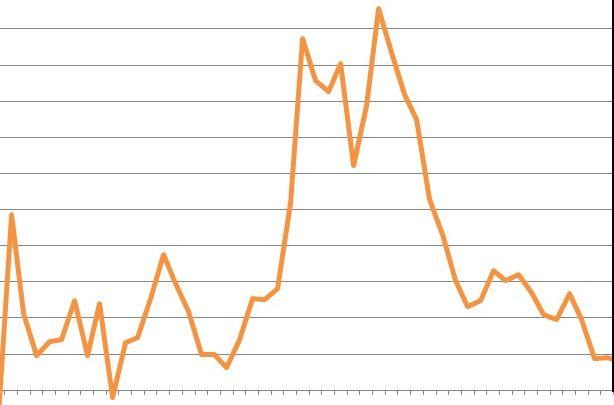 NEL III TRIMESTRE 2019 DEFICIT/PIL STABILE ALL'1,8%