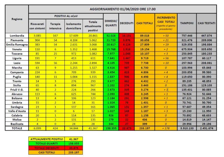 Coronavirus, 178 nuovi casi, è il dato più basso dal 26 febbraio