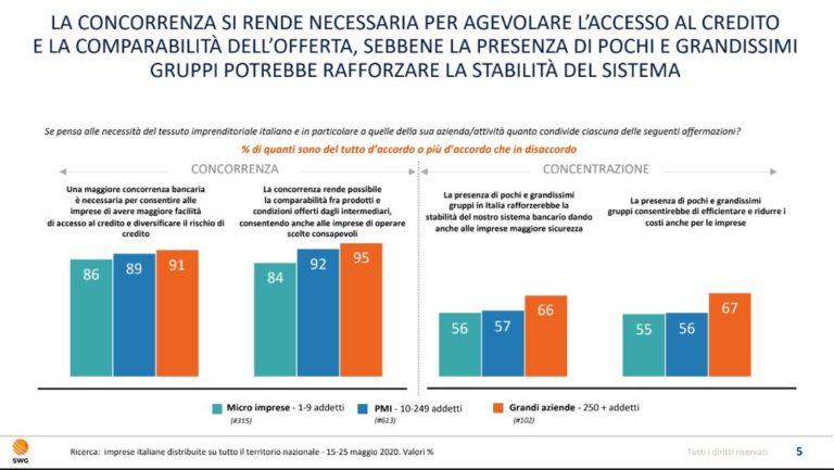 Banche, ricerca SWG-UBI: aziende italiane chiedono sistema plurale