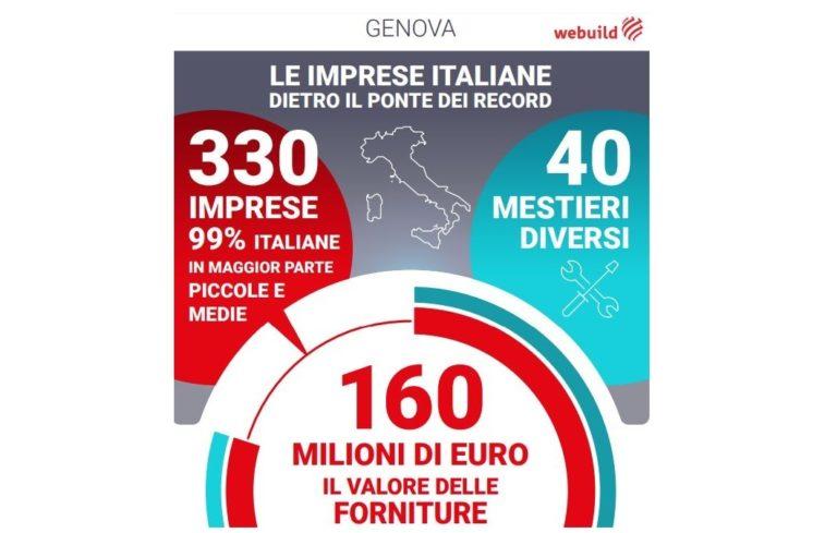 Nuovo Ponte di Genova, dalle Pmi forniture per 160 milioni di euro